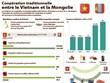 Coopération traditionnelle entre le Vietnam et la Mongolie