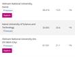 L'Université nationale de Hanoï en tête du Vietnam selon le classement de Times Higher Education
