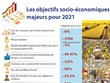 Les objectifs socio-économiques majeurs pour 2021