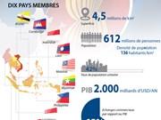 L'ASEAN en chiffres