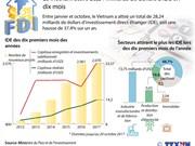 Le Vietnam attire 28,24 milliards de dollars d'IDE en dix mois
