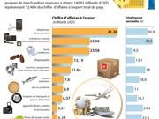 10 groupes de marchandises à l'export majeures du Vietnam