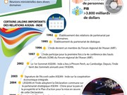 Développement du partenariat ASEAN - Inde