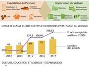 Développement des relations économiques - culturelles Vietnam - Italie