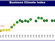 Climat des affaires : progression du Vietnam selon une enquête de l'EuroCham