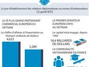 Renforcement du partenariat stratégique Vietnam-France
