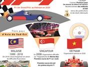 F1: le Vietnam organisera un premier Grand Prix en 2020