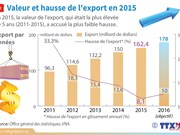 [Infographie] Valeur et hausse de l'export en 2015