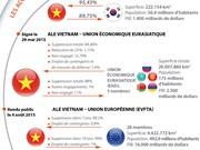 [Infographie] Les accords de libre-échange conclus par le Vietnam en 2015