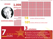 [Infographie] 4e Congrès national du Parti: Indépendance et réunification nationale
