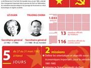 [Infographie] 5è Congrès national du Parti: Changement important de la pensée