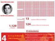 [Infographie] 6è Congrès national du Parti: Détermination à rénover