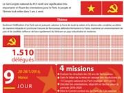 [Infographie] 12è Congrès national du Parti: Faire du Vietnam un pays industrialisé et moderne