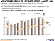 Variations des prix de l'essence depuis janvier 2016