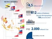 Informations générales sur l'ASEAN