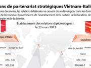 Relations de partenariat stratégiques Vietnam-Italie
