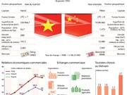 Partenariat stratégique intégral Vietnam-Chine en infographie