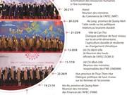 Activités principales de l'Année de l'APEC Vietnam 2017
