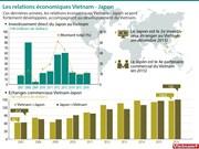 Les relations économiques Vietnam - Japon