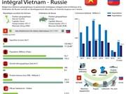 Le partenariat stratégique intégral Vietnam - Russie