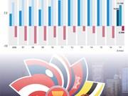 Les échanges commerciaux Vietnam - ASEAN en infographie