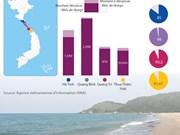 Affaire Formosa : achèvement pour l'essentiel de l'indemnisation des sinistrés