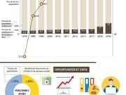Vietnam: le vieillissement démographique s'accélère
