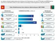 Les relations d'amitié Vietnam - Turkménistan en infographie