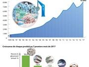 8 Mds $ d'exportations de produits aquatiques prévus en 2017