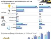 Besoins d'investissement dans les infrastructures au Vietnam
