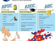 Trois piliers de la Communauté de l'ASEAN