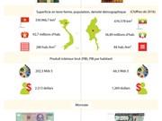 Les relations d'amitié traditionnelle et de coopération Vietnam - Myanmar en infographie