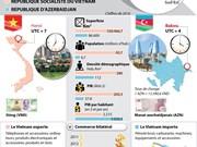 Relations d'amitié traditionnelle Vietnam - Azerbaïdjan