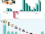 Février: l'IPC en hausse de 0,73%