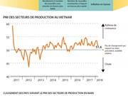 PMI du secteur de production en légère hausse en mars