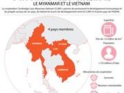 La coopération CLMV en infographie