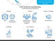 La coopération Ayeyawady - Chao Phraya - Mékong en infographie