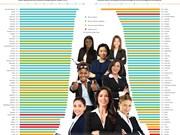 Entrepreneuriat féminin: le Vietnam à la 18è place mondiale