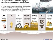 Crues: le bilan s'alourdit dans les provinces montagneuses du Nord