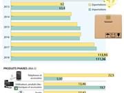 L'excédent commercial de 2,57 Mds $ au 1er semestre