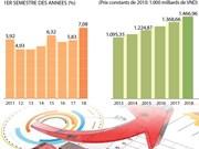 La croissance de l'économie nationale la plus forte depuis 8 ans