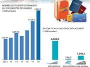 Les arrivées de touristes étrangers en hausse de 27,2% au premier semestre