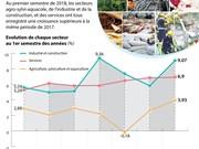 [Infographie] Performance de l'économie nationale au 1er semestre 2018