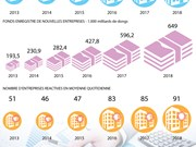 Plus de 64.000 créations d'entreprises  au 1er semestre 2018