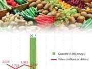 Les exportations de produits agricoles phares augmentent de 9,7% au 1er semestre
