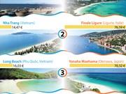 [Infographie] Les plages vietnamiennes parmi les plus abordables du monde