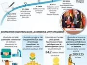 Le partenariat stratégique  Vietnam - Australie en infographie