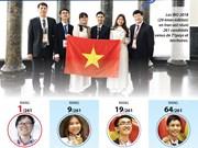 Le Vietnam réalise sa meilleure performance aux IBO 2018