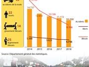 [Infographie] Plus de 4.700 personnes tuées sur la route en 7 mois