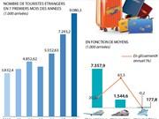 [Infographie] Le Vietnam accueille plus de 9 millions de touristes étrangers en 7 mois